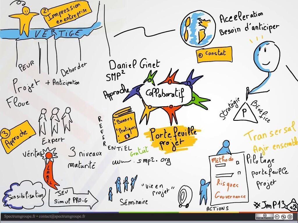 Gestion de projet : utilité de la gestion de projet
